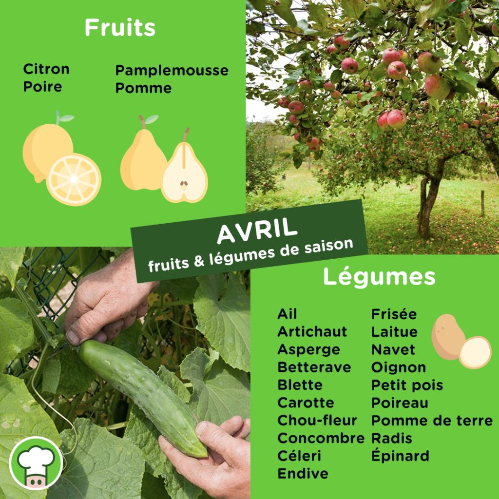 Calendrier des fruits et légumes du mois de Avril