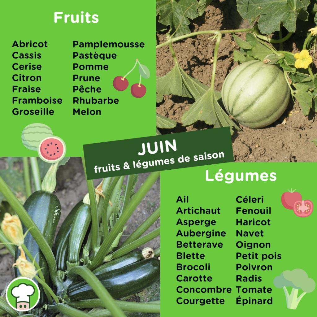 Calendrier des fruits et légumes du mois de Juin