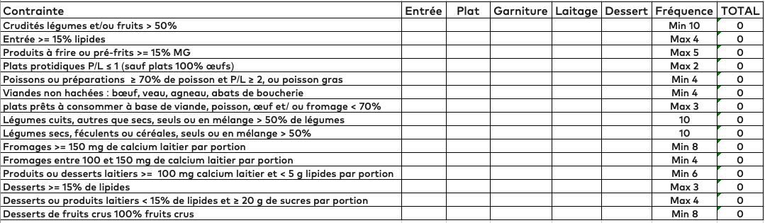 Tableau de fréquences GEMRCN